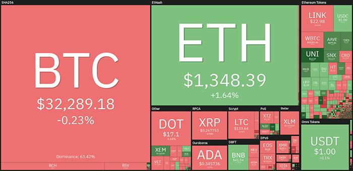 Tổng quan thị trường tiền điện tử. Nguồn: TradingView