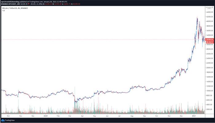 Biểu đồ 4 giờ của BTC/USD. Nguồn: TradingView
