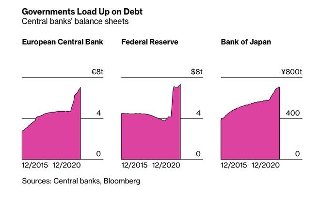 Nợ của các ngân hàng trung ương lớn tăng vọt. Ảnh: Bloomberg.