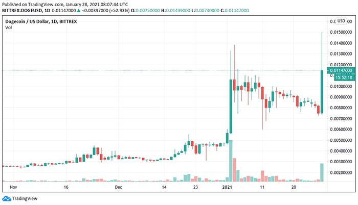 Biểu đồ nến 1 ngày của DOGE/USD (Binance). Nguồn: Tradingview