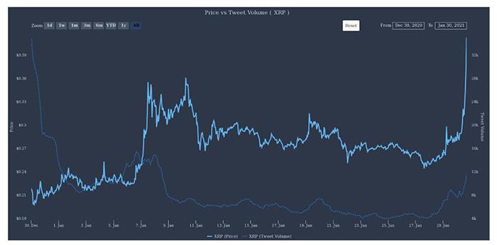 Giá và khối lượng tweet của XRP. Nguồn: The Tie