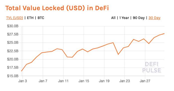 Tổng giá trị bị khoá trong DeFi. Nguồn: Defi Pulse