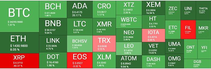 Tổng quan thị trường tiền điện tử