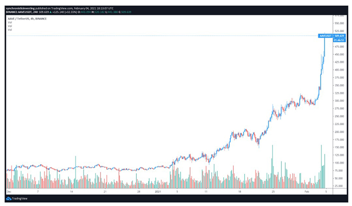 Biểu đồ 4 giờ AAVE / USDT. Nguồn: TradingView