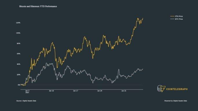 Hiệu suất của ETH so với BTC trong năm 2021