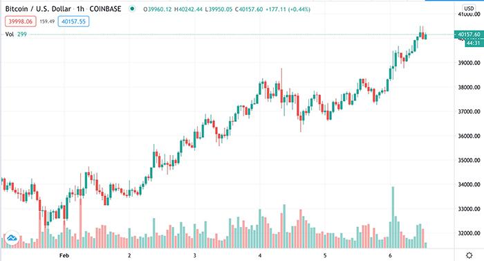 Biểu đồ USD/USD. Nguồn: TradingView