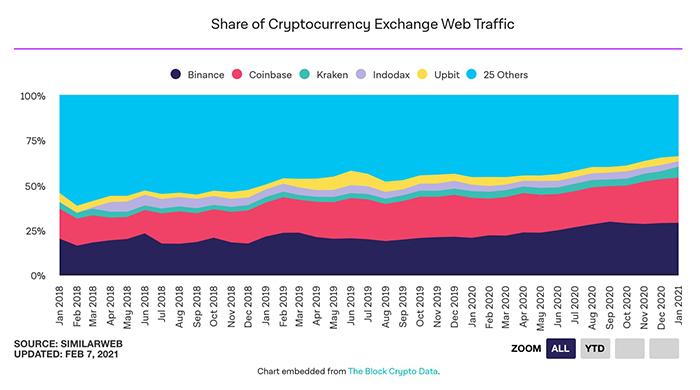 Thị phần lượng truy cập của các sàn giao dịch. Nguồn: The Block