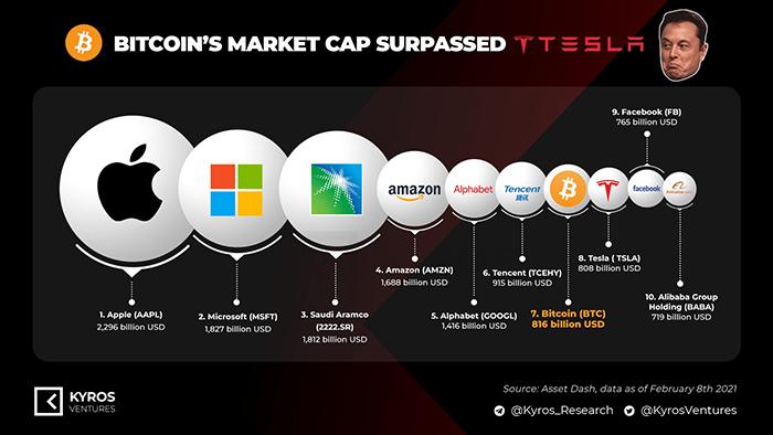 Sau tin tức Tesla mua Bitcoin lan truyền, giá BTC đã nhảy vọt lên mức đỉnh mới, giúp vốn hóa đồng tiền này vượt cả vốn hóa của Tesla. Nguồn: Kyros Ventures