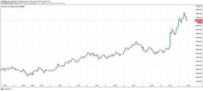 Biểu đồ H1 BTC/USD