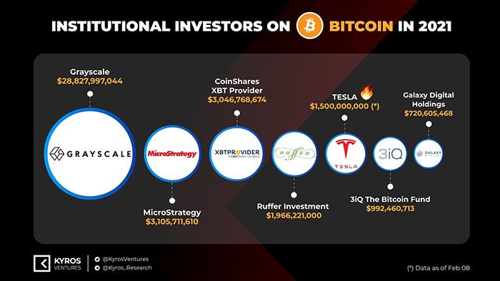 Xếp hạng các tổ chức đã đổ tiền vào Bitcoin theo giá trị đầu tư. Nguồn: Kyros Ventures