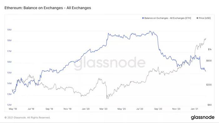 Trữ lượng sàn giao dịch và giá ETH. Nguồn: Glassnode