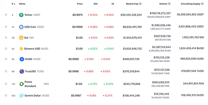 So sánh các thông số của USDT với các đồng stablecoin lớn khác trên thị trường tiền mã hóa tính đến 17:30 ngày 10/02/2021