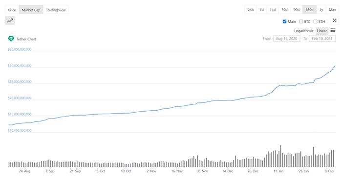 Biến động vốn hóa của Tether (USDT) trong 180 ngày gần nhất