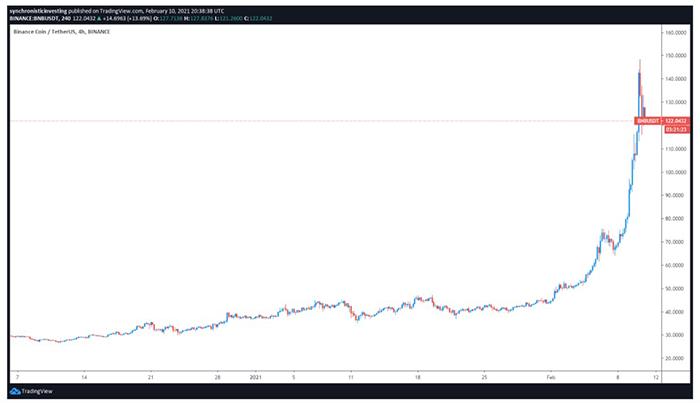 Biểu đồ 4 giờ BNB / USDT. Nguồn: TradingView