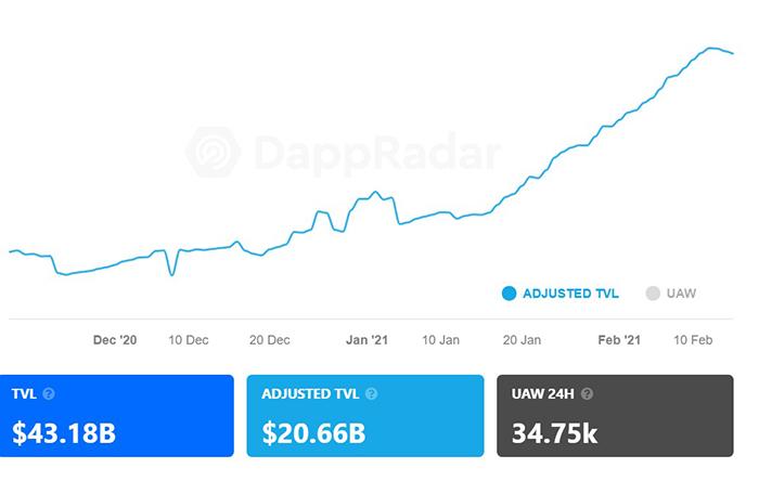 Tổng giá trị bị khoá trong DeFi đã điều chỉnh (USD). Nguồn: DappRadar