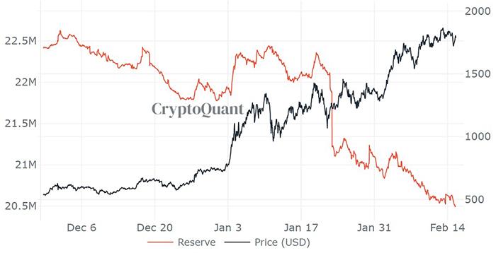 Giá ETH / USD (đen) so với dự trữ ETH sàn giao dịch (đỏ). Nguồn: CryptoQuant