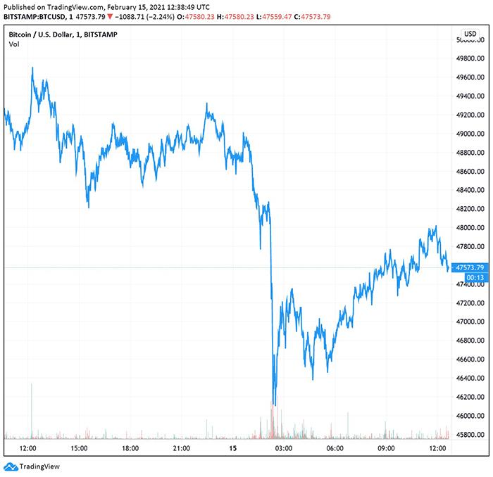 Biểu đồ giá Bitcoin. Nguồn: TradingView