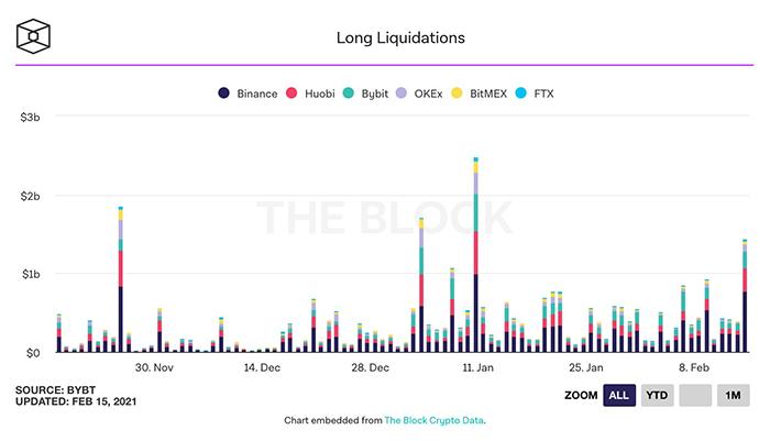 Biểu đồ thanh lý Bitcoin. Nguồn: Bybit