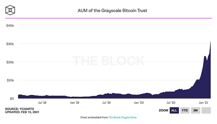 AUM của Grayscale Bitcoin Trust
