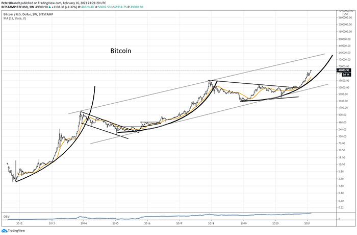 Biểu đồ tiến lên theo đường parabol của BTC/USD. Nguồn: Peter Brandt/ Twitter