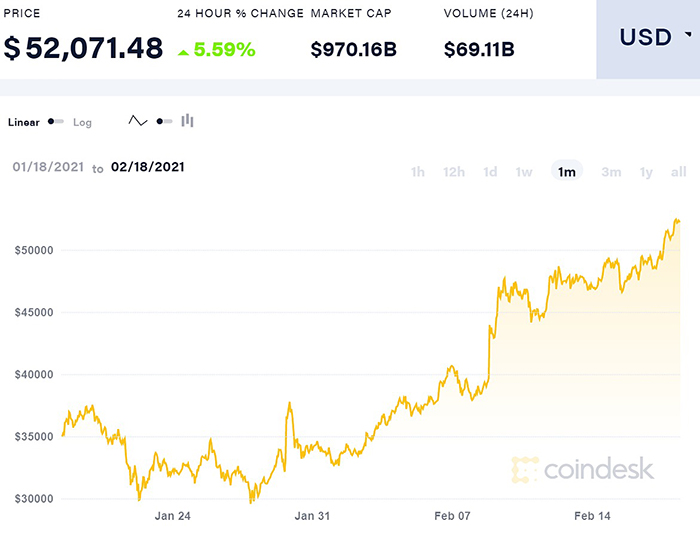 Biến động giá Bitcoin trong một tháng qua.