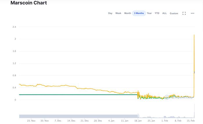 Giá trị Marscoin tăng lên mức kỷ lục sau khi được Musk nhắc tên. Ảnh: CoinMarketCap.
