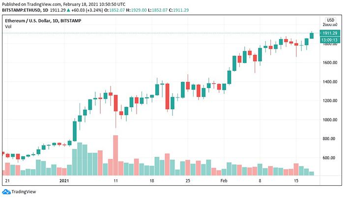 Biểu đồ nến 1 ngày ETH / USD (Bitstamp). Nguồn: TradingView