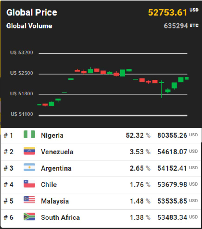 Giá Bitcoin toàn cầu. Nguồn: Bitcoinpricemap