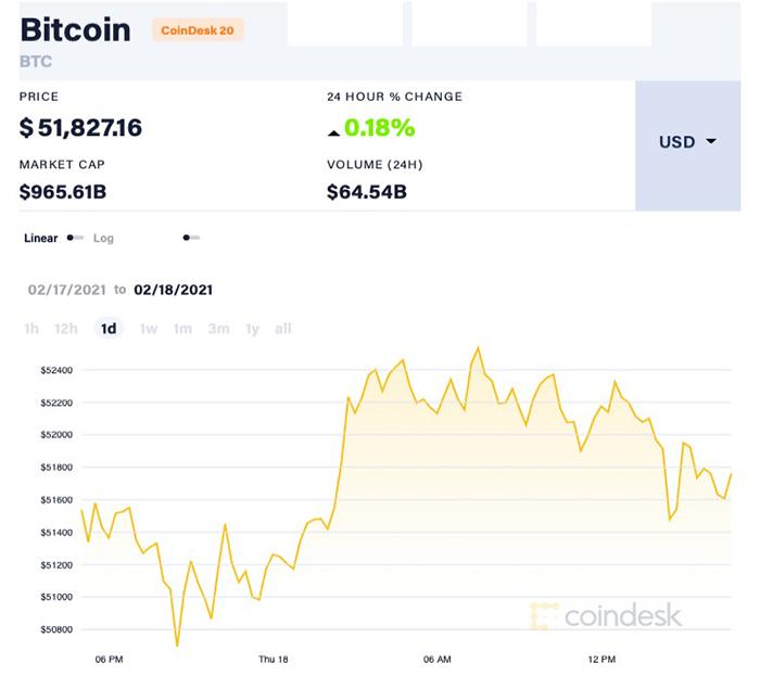 Giá Bitcoin vượt ngưỡng 52.000 USD/đồng rồi giảm nhẹ, dao động quanh ngưỡng 51.800 USD/đồng. Ảnh: Coindesk.