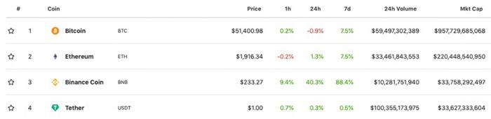 Xếp hạng vốn hoá thị trường tiền điện tử của CoinGecko