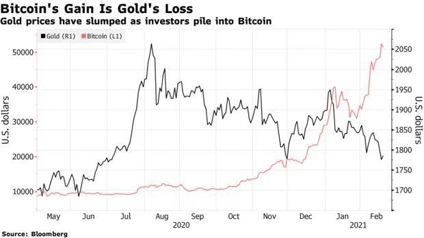 Trong khi giá Bitcoin tăng vọt thì giá vàng đang đi xuống.