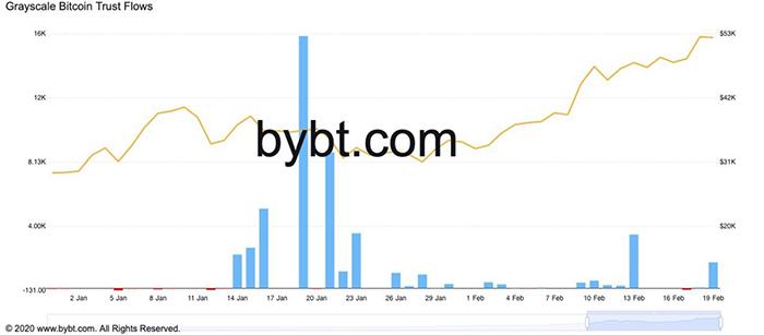 Biểu đồ dòng chảy Bitcoin vào Grayscale. Nguồn: Bybt