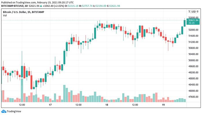 Biểu đồ nến 1 giờ của BTC/USD (Bitstamp). Nguồn: TradingView