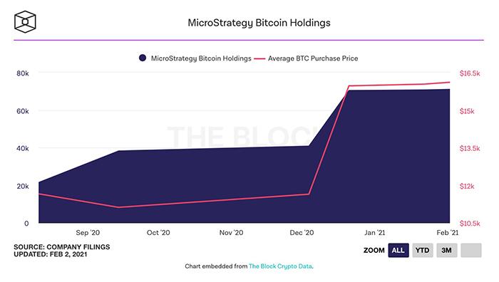 Biểu đồ tích luỹ Bitcoin theo thời gian của MicroStrategy. Nguồn: The Block