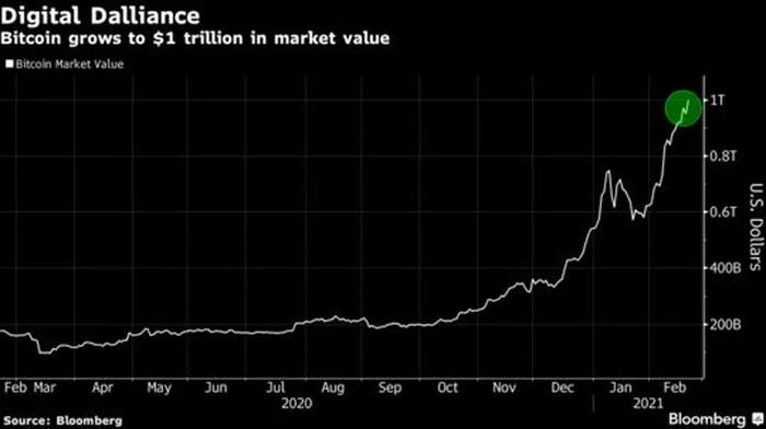Diễn biến vốn hóa thị trường Bitcoin trong 1 năm qua. Đơn vị: nghìn tỷ USD.