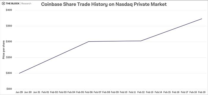 Diễn biến giá cổ phiếu Conibase trên Nasdaq Private Market