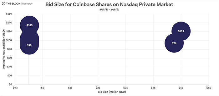 Kích thước giá mua cổ phiếu Coinbase trên Nasdaq Private Market