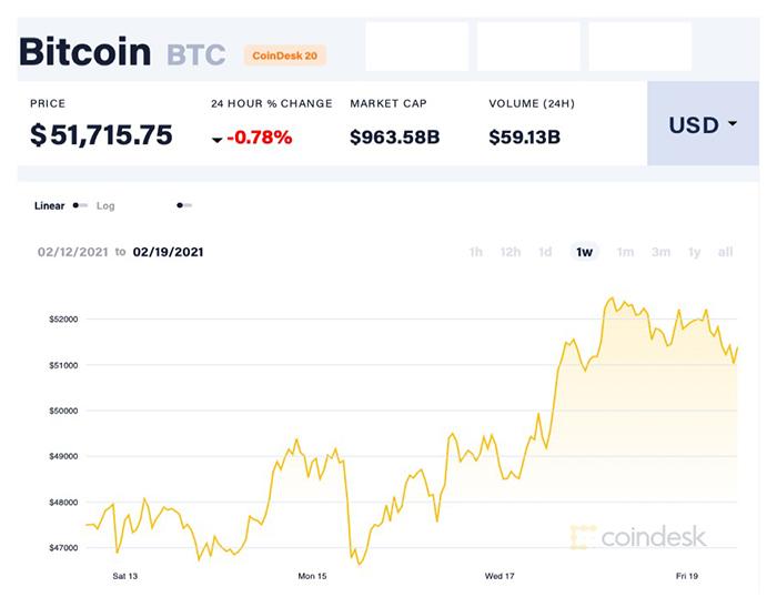 Quyết định của Tesla giúp giá Bitcoin tăng phi mã trong vòng 1 tuần qua. Ảnh: Coindesk.