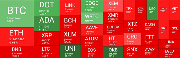 Tổng quan thị trường tiền điện tử. Nguồn: Quantify Crypto