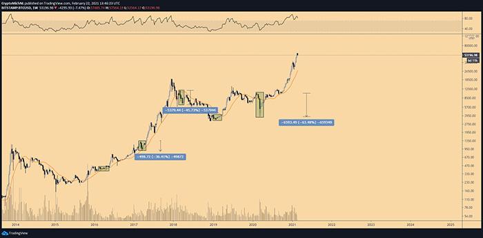 Biểu đồ tuần của BTC/USDT. Nguồn: TradingView