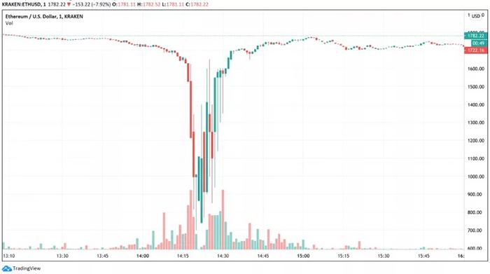 Cặp ETH/USD trên Kraken