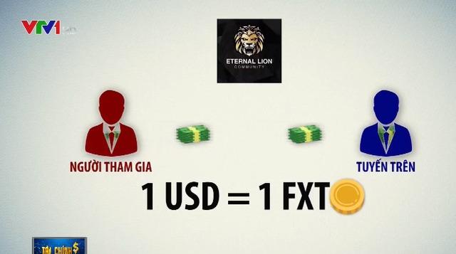 Người tham gia Lion Group muốn đầu tư bắt buộc phải nộp tiền mặt là tiền đồng Việt Nam cho tuyến trên, sau đó nhận lại đồng tiền ảo có tên là FXT.