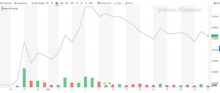 Diễn biên giá DOGE một tháng qua. Nguồn: Yahoo Finance