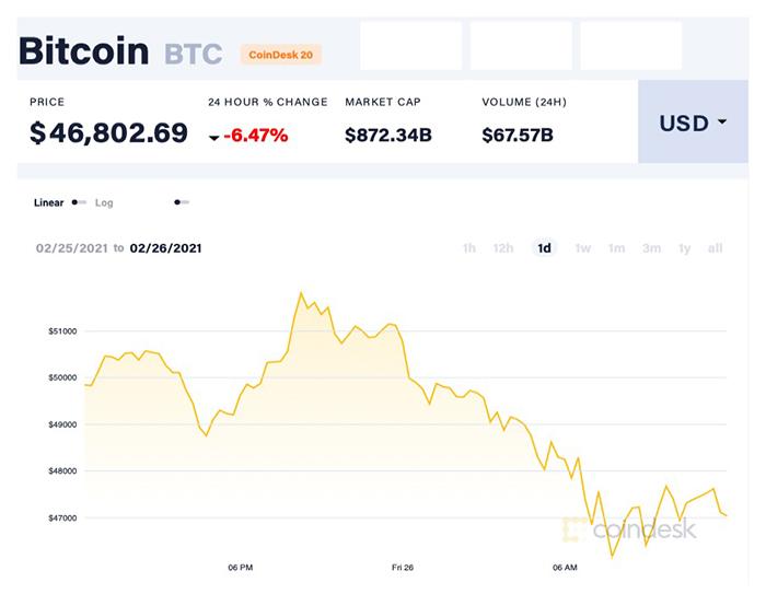 Giá Bitcoin giảm mạnh xuống ngưỡng 46.800 USD/đồng hôm 26/2. Ảnh: Coindesk.