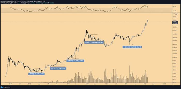 Biểu đồ tuần BTC / USDT. Nguồn: TradingView