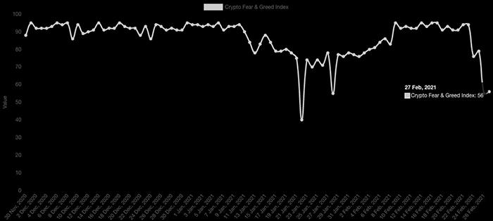 Crypto Fear & Greed Index. Nguồn: Alternative.me