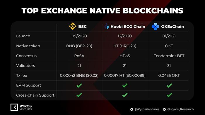 So sánh Binance Smart Chain với Huobi ECO Chain và OKEx Chain. Nguồn: Kyros Ventures