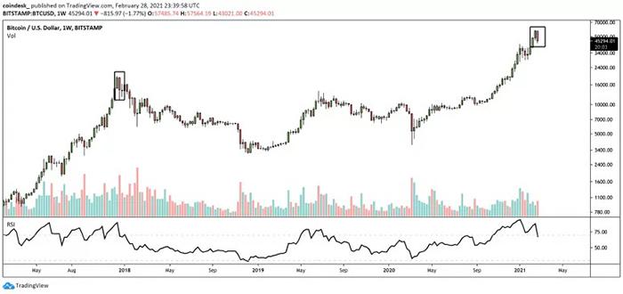 Biểu đồ tuần của BTC/USD. Nguồn: TradingView