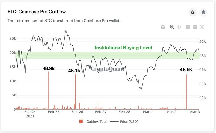 Biểu đồ dòng tiền BTC rút khỏi Coinbase Pro. Nguồn: Ki Young Ju/ Twitter