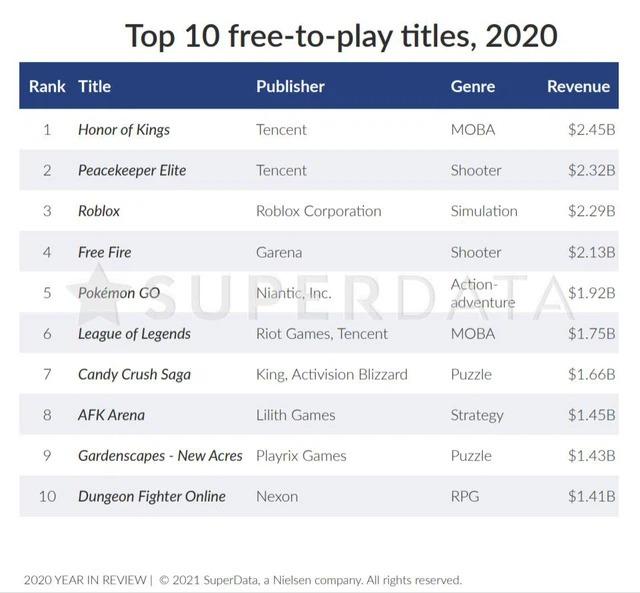 Top 10 game F2P có doanh thu cao nhất năm 2020 (Nguồn: Super Data)